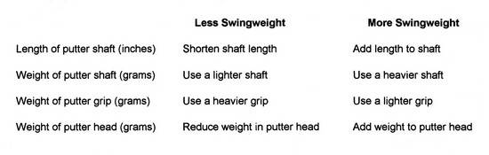 Putter Swingweight Important Or A Meaningless Bit Of